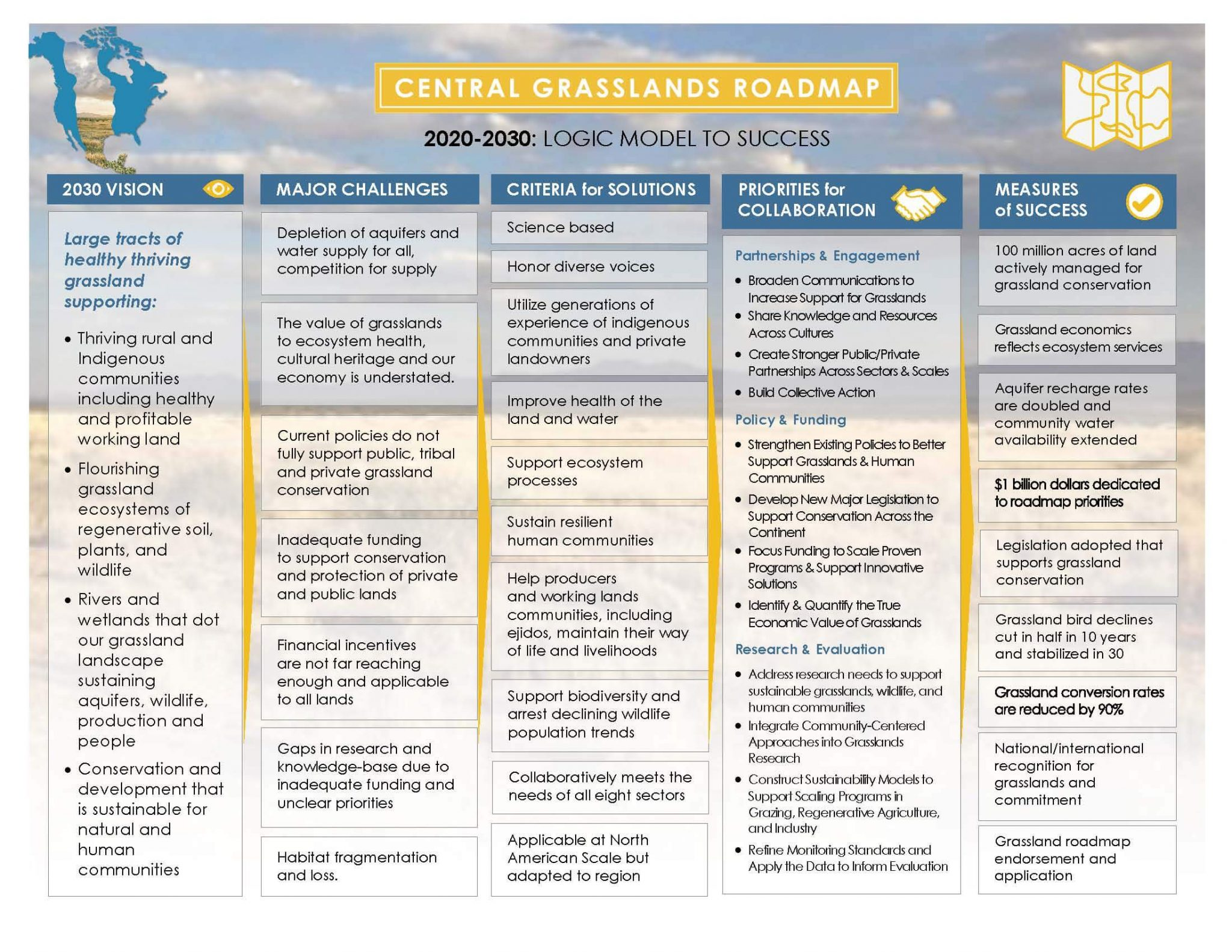 See the diagram of the Roadmap here