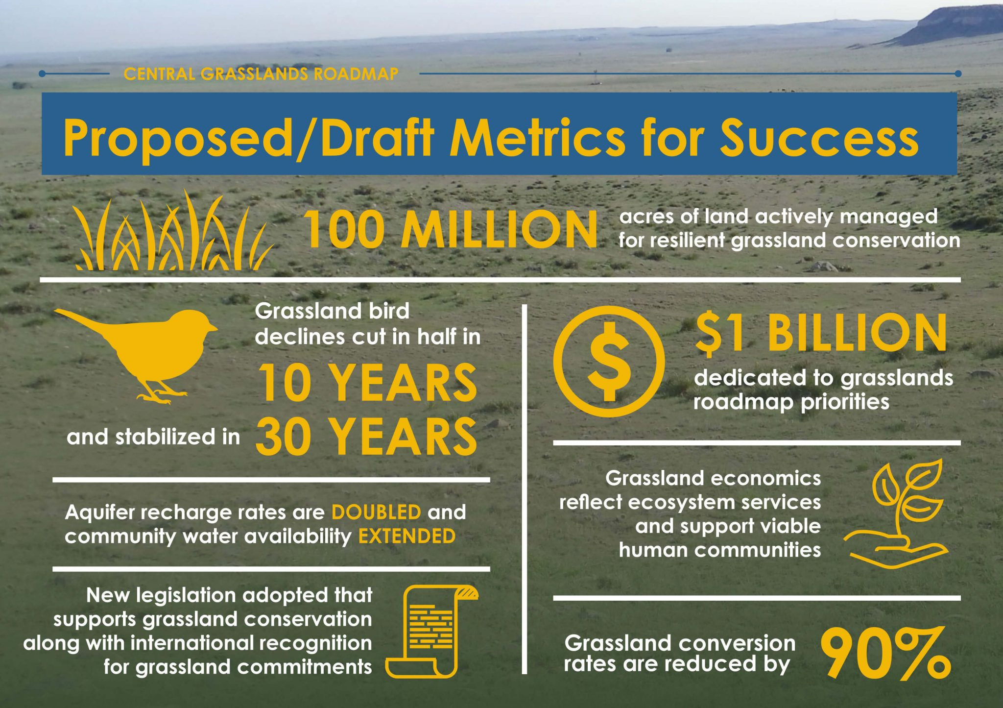 The Roadmap describes and inspiring and ambitious set of metrics for success!